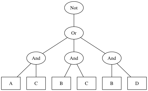 parse-tree